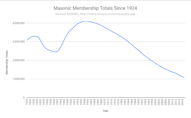 MembershipTrends